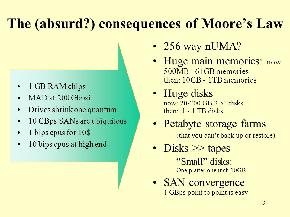 The (absurd ) consequences of Moore's Law