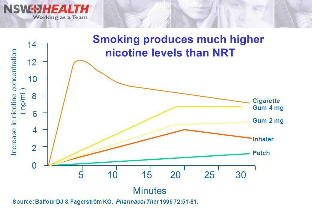 Smoking produces much higher nicotine levels than NRT