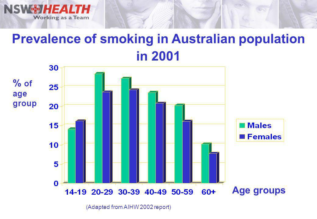 Prevalence of smoking in Australian population in 2001