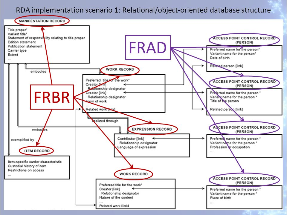 RDA implementation scenario 1: Relational/object-oriented database structure