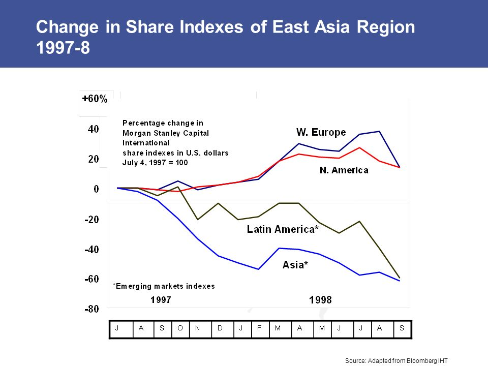 Change in Share Indexes of East Asia Region 1997-8