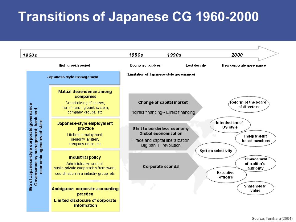 Transitions of Japanese CG 1960-2000