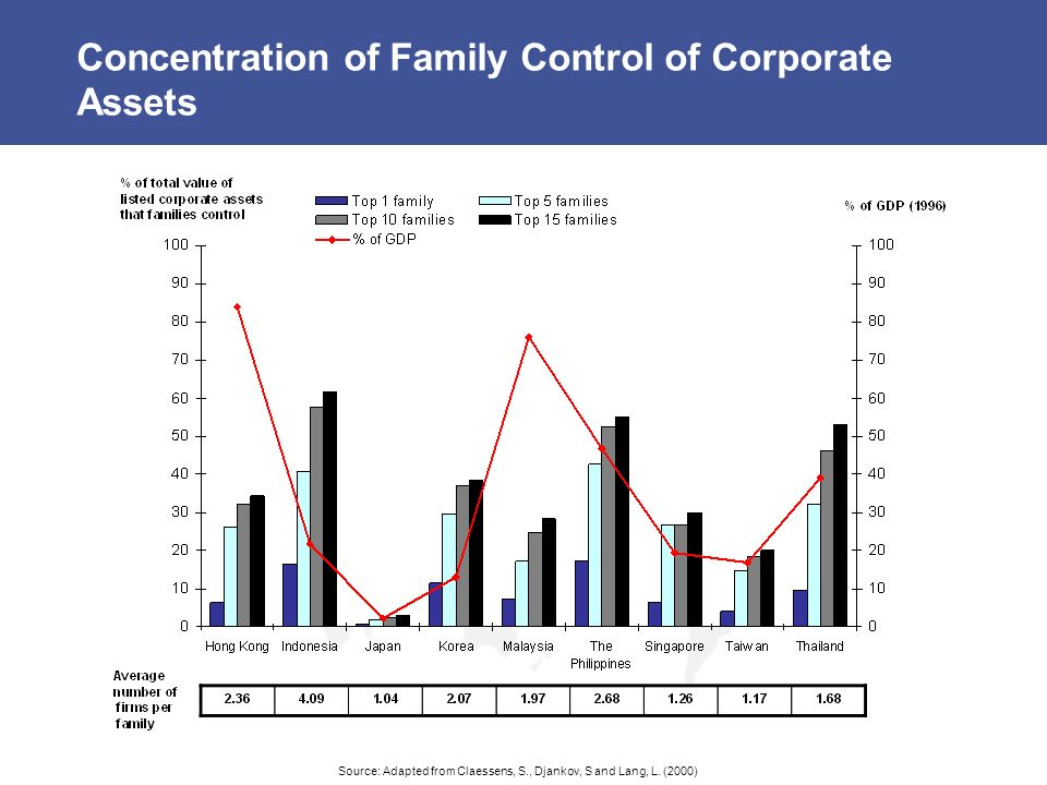 Concentration of Family Control of Corporate Assets