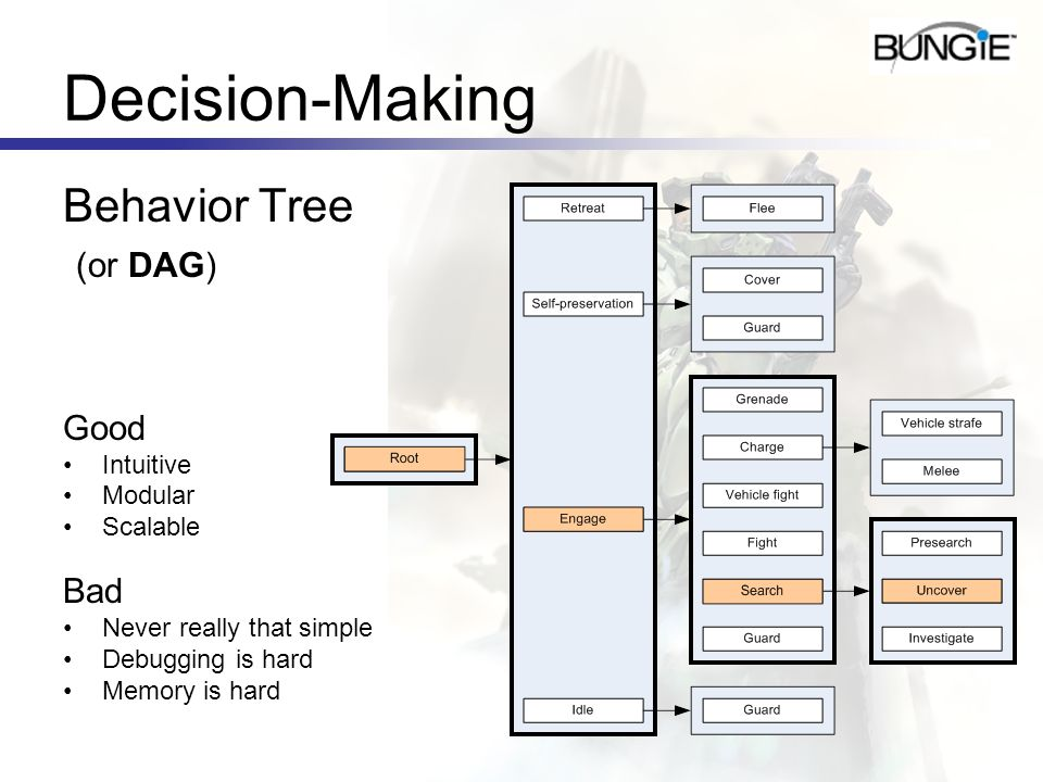 Decision-Making Behavior Tree (or DAG) Good Bad Intuitive Modular
