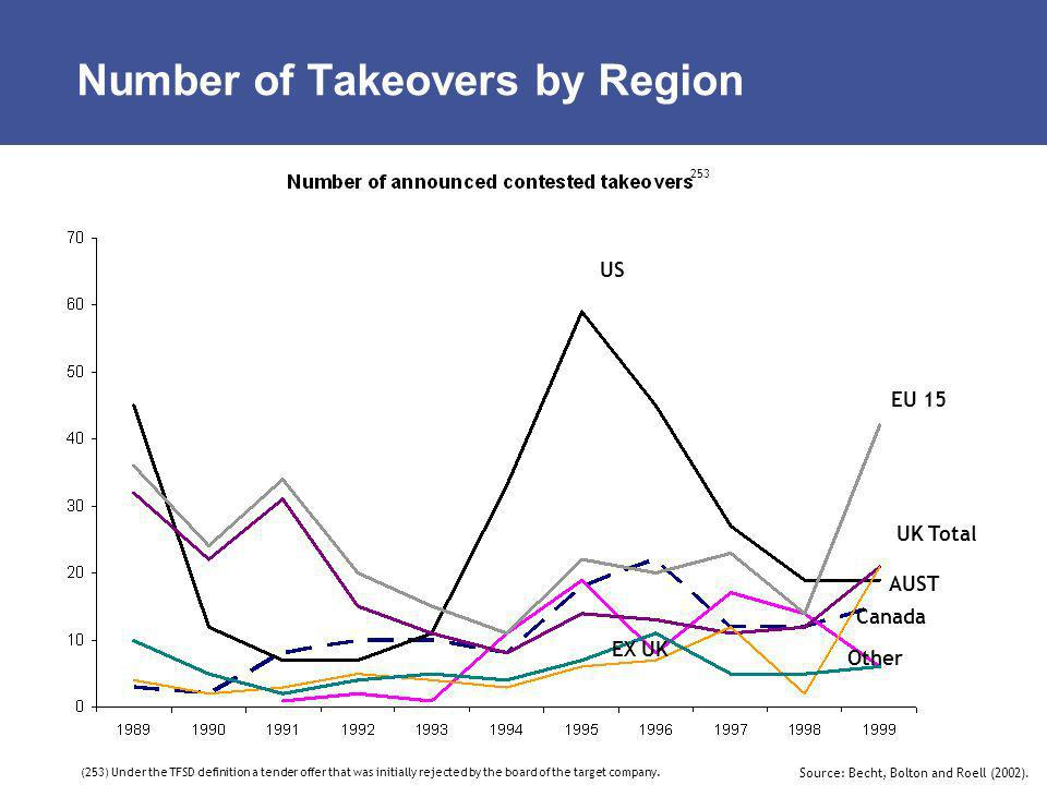 Number of Takeovers by Region