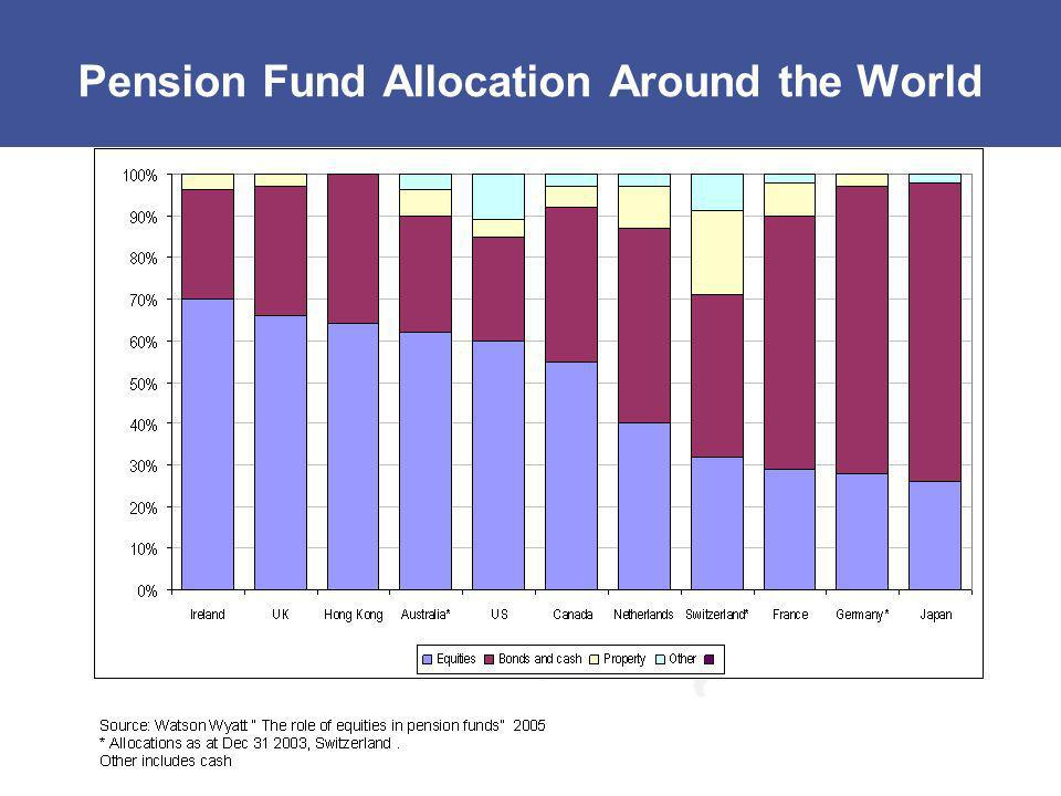 Pension Fund Allocation Around the World