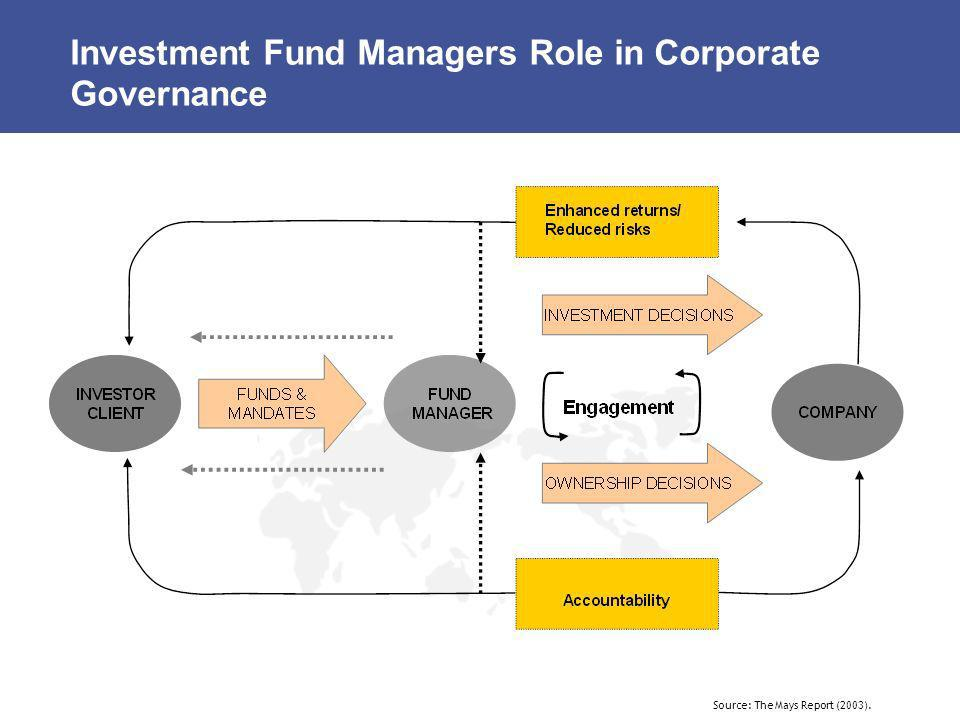 Investment Fund Managers Role in Corporate Governance