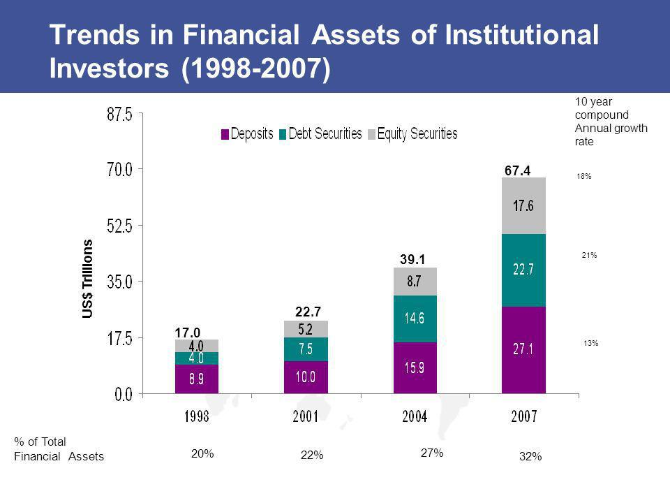 Trends in Financial Assets of Institutional Investors (1998-2007)