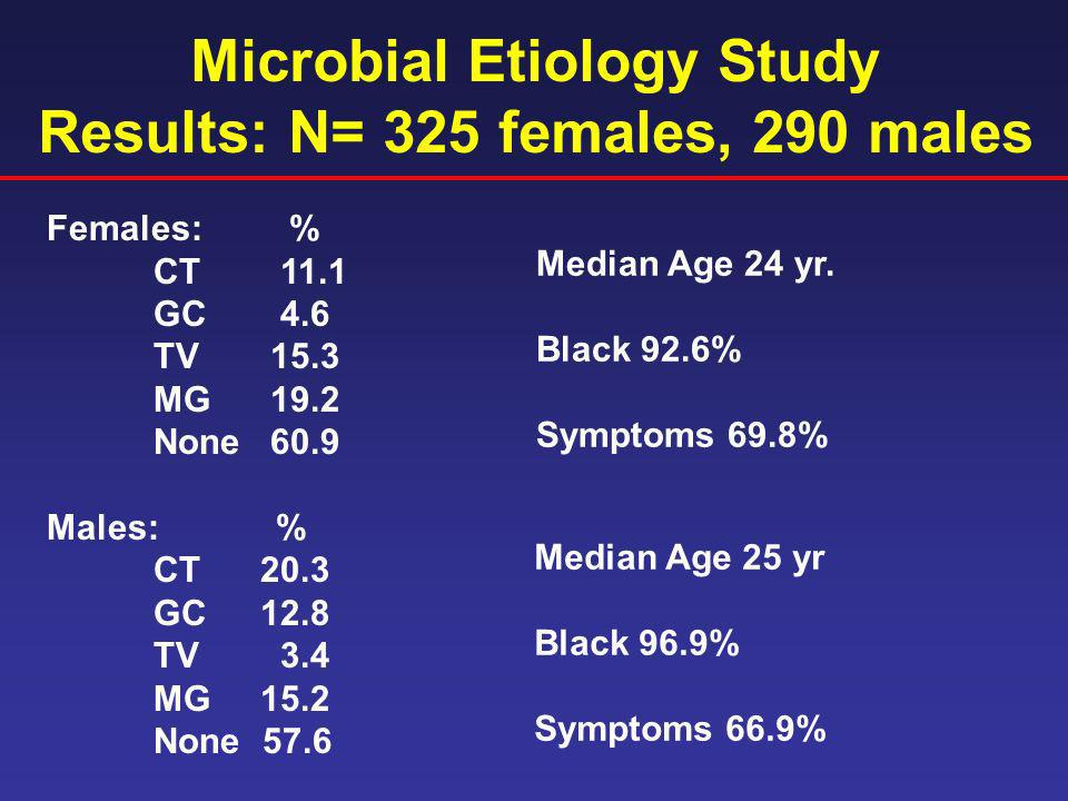Microbial Etiology Study Results: N= 325 females, 290 males