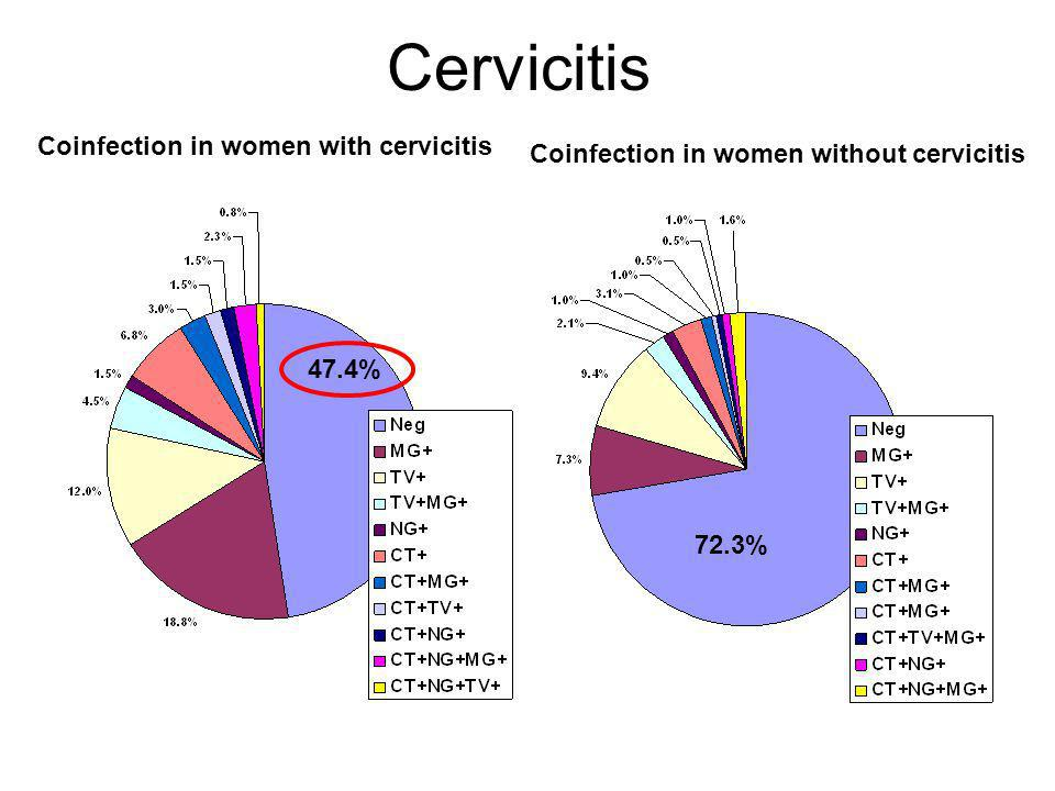 Cervicitis Coinfection in women with cervicitis