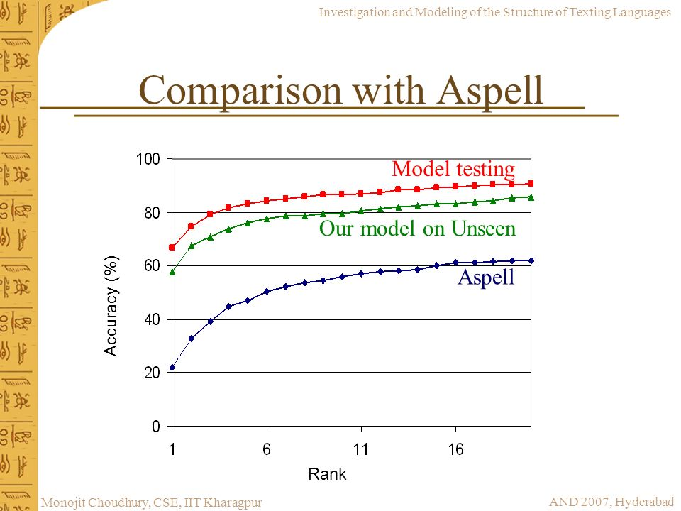 Comparison with Aspell