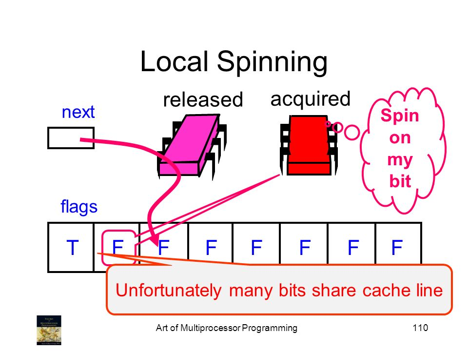 Local Spinning released acquired T F F F F F F F Spin on my next bit