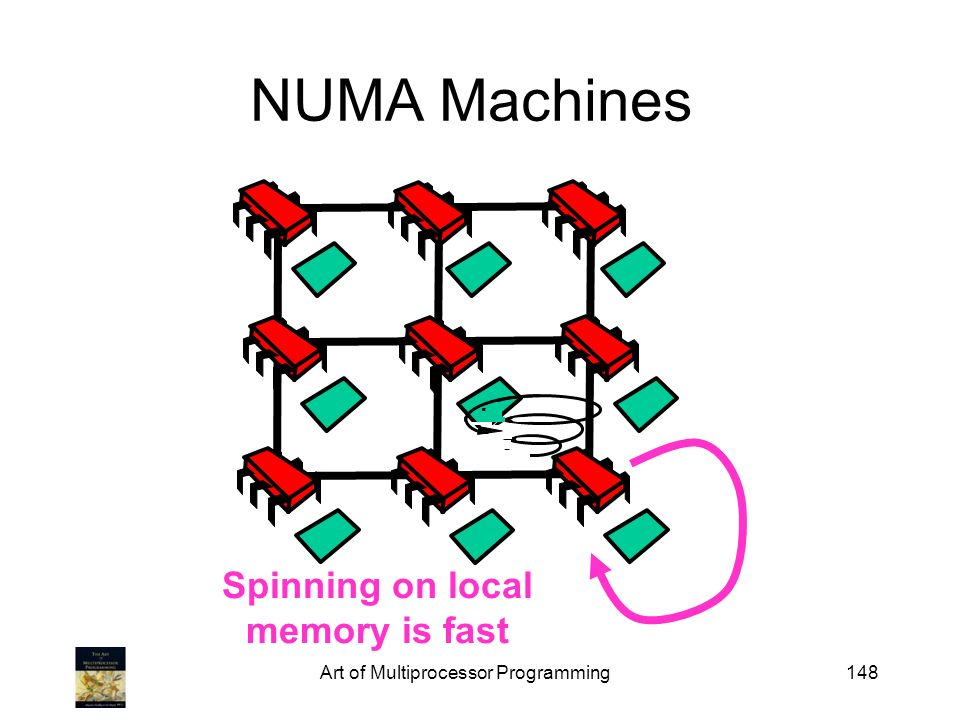 Spinning on local memory is fast