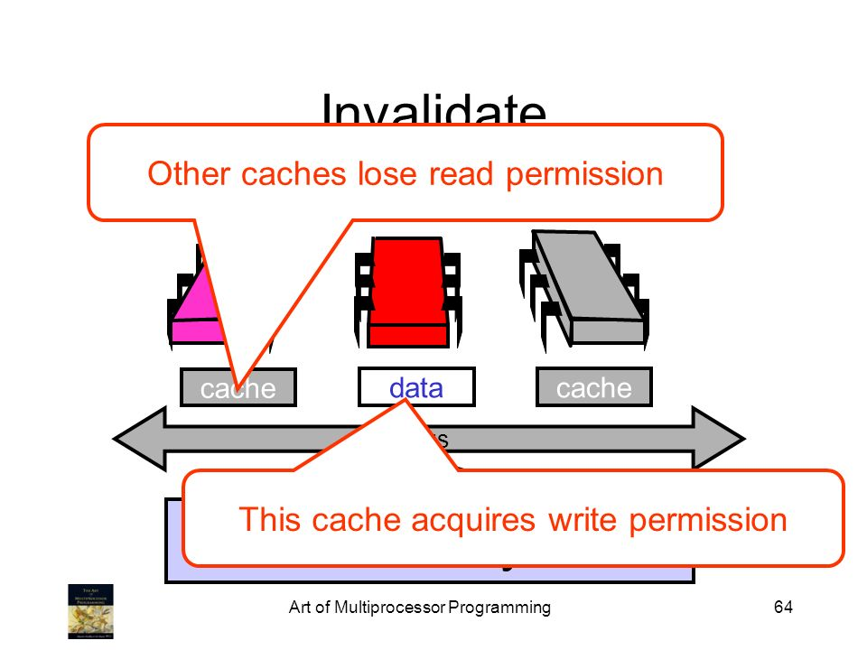 Invalidate memory Other caches lose read permission