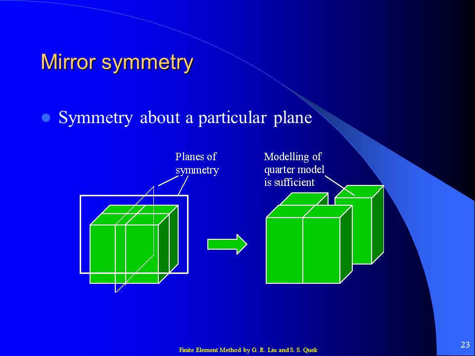 Mirror symmetry Symmetry about a particular plane
