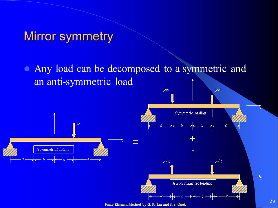 Mirror symmetry Any load can be decomposed to a symmetric and an anti-symmetric load