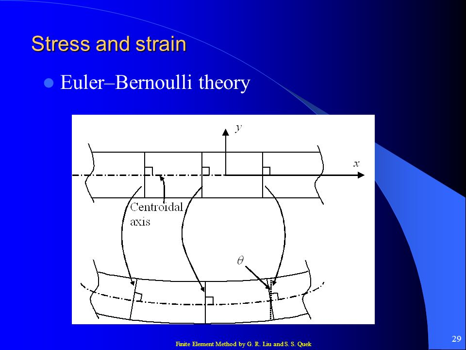 Stress and strain Euler–Bernoulli theory
