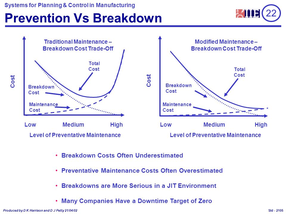 Prevention Vs Breakdown