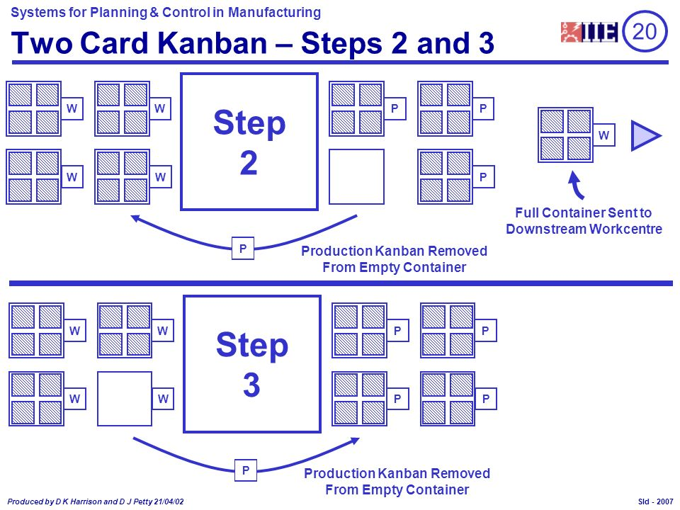 Two Card Kanban – Steps 2 and 3