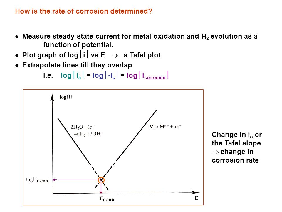 Corrosion introduction thermodynamics of corrosion ppt download 15 how ccuart