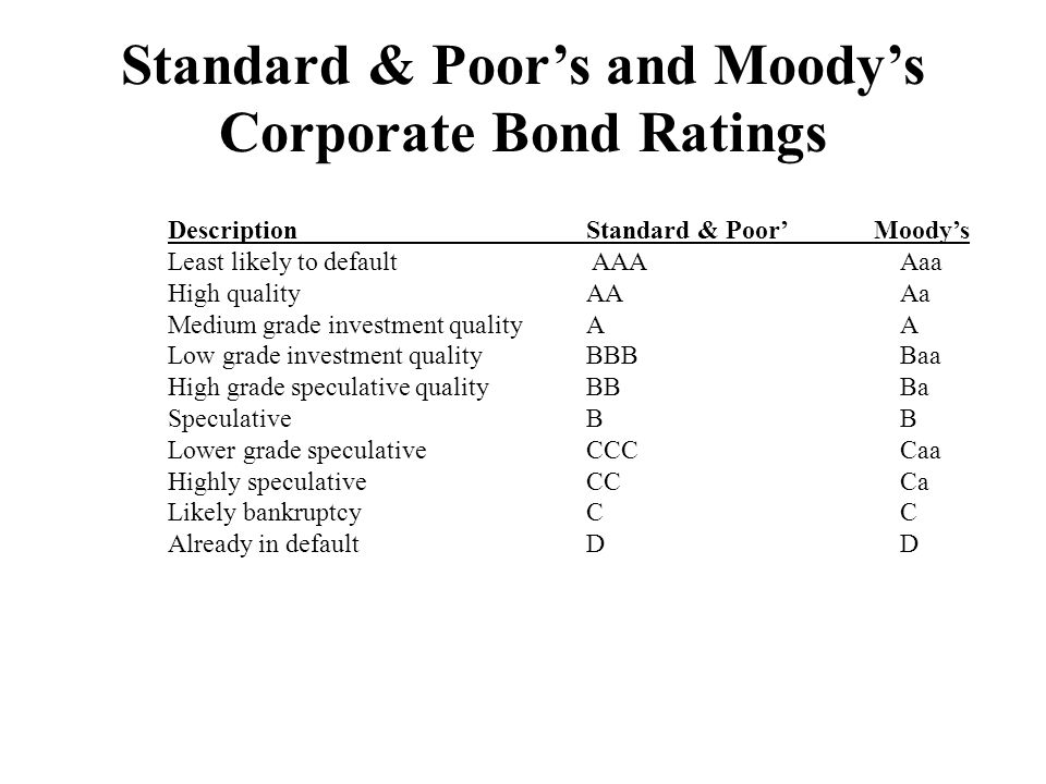 Standard & Poor's and Moody's Corporate Bond Ratings