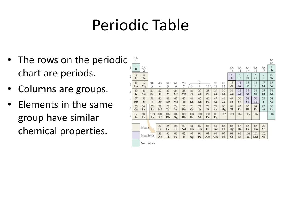 Periodic Table It Is A Systematic Catalog Of The Elements