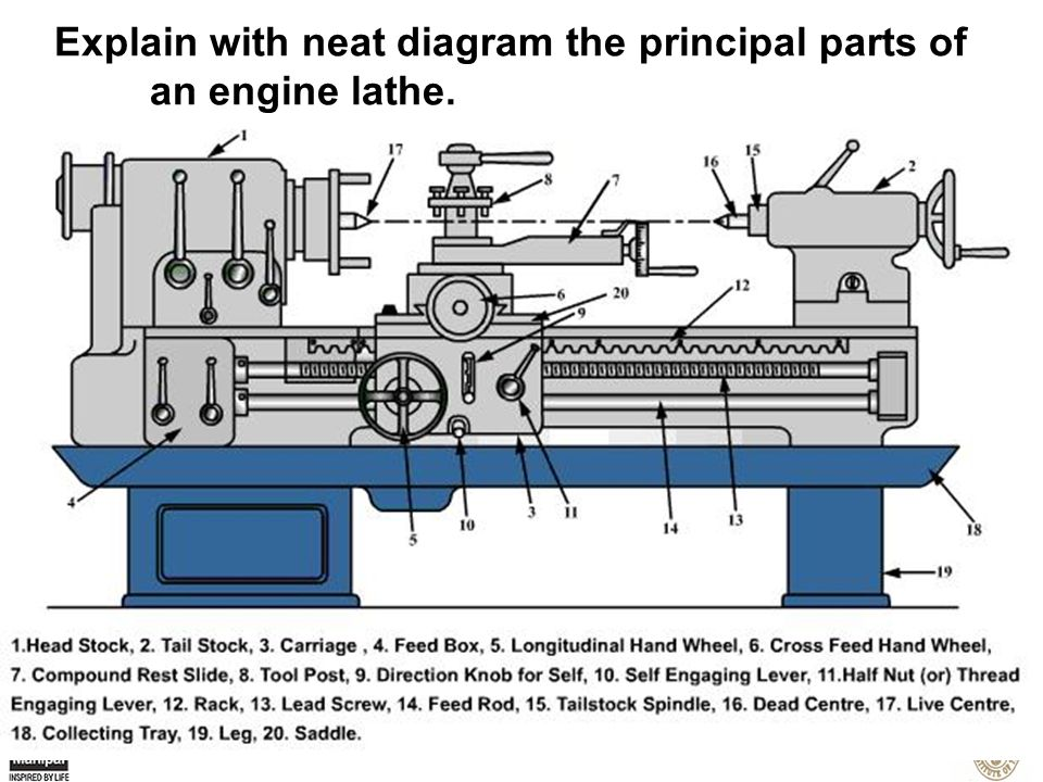 machine tools dept of mech mfg engg ppt video online download rh slideplayer com Clausing Lathe Parts Diagram Wood Lathe Diagram