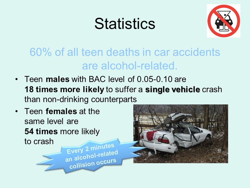 Every 2 minutes an alcohol-related collision occurs