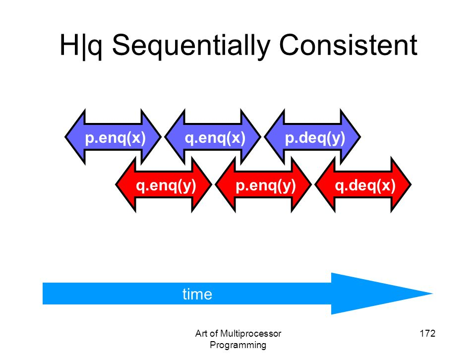 H|q Sequentially Consistent
