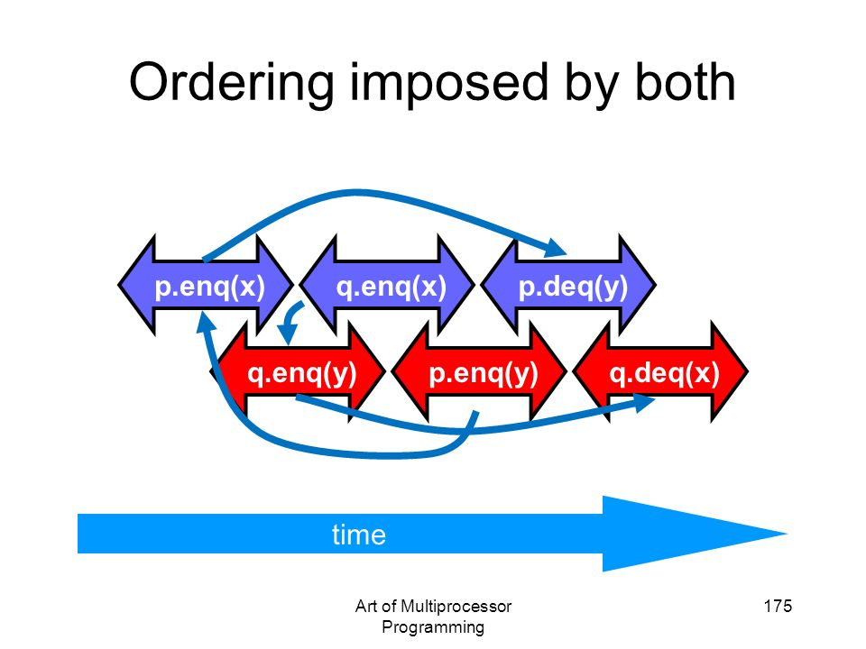 Ordering imposed by both