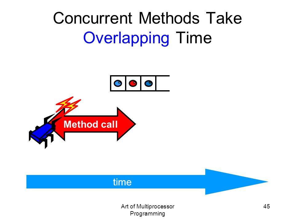 Concurrent Methods Take Overlapping Time