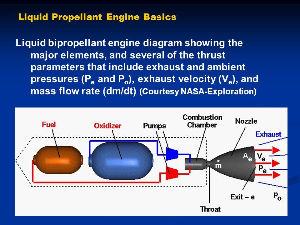 rockets and propulsion ppt video online downloadliquid propellant engine basics
