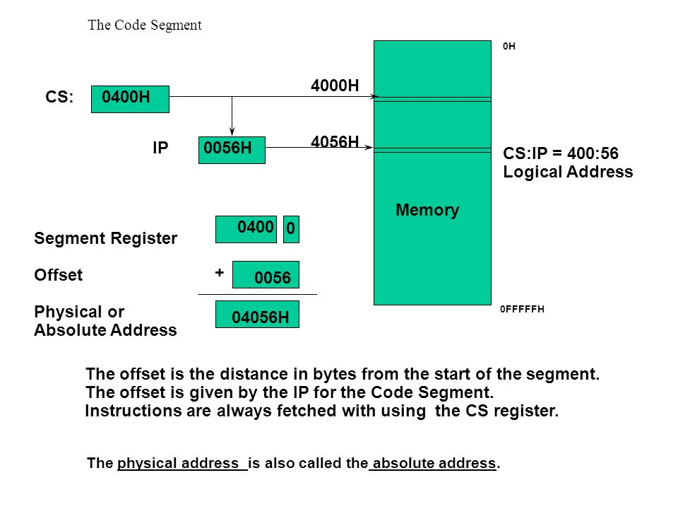The physical address is also called the absolute address.