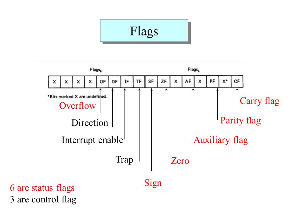 Flags Carry flag Overflow Parity flag Direction Interrupt enable