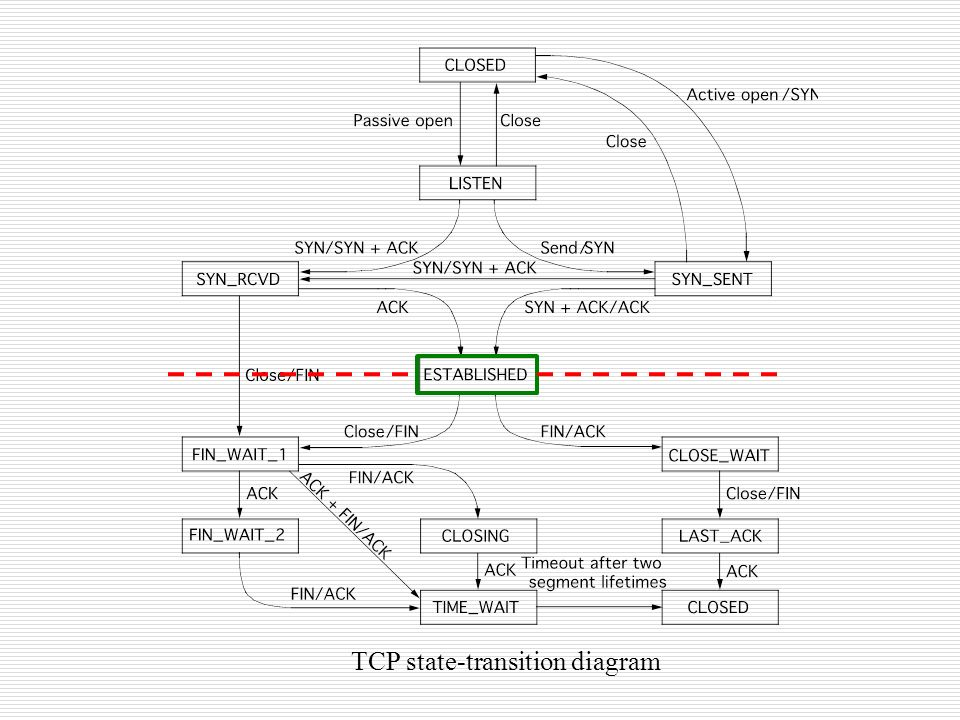 end to end protocols 5 1 simple demultiplexer udp ppt download TCP IP Logo 40 tcp state transition diagram