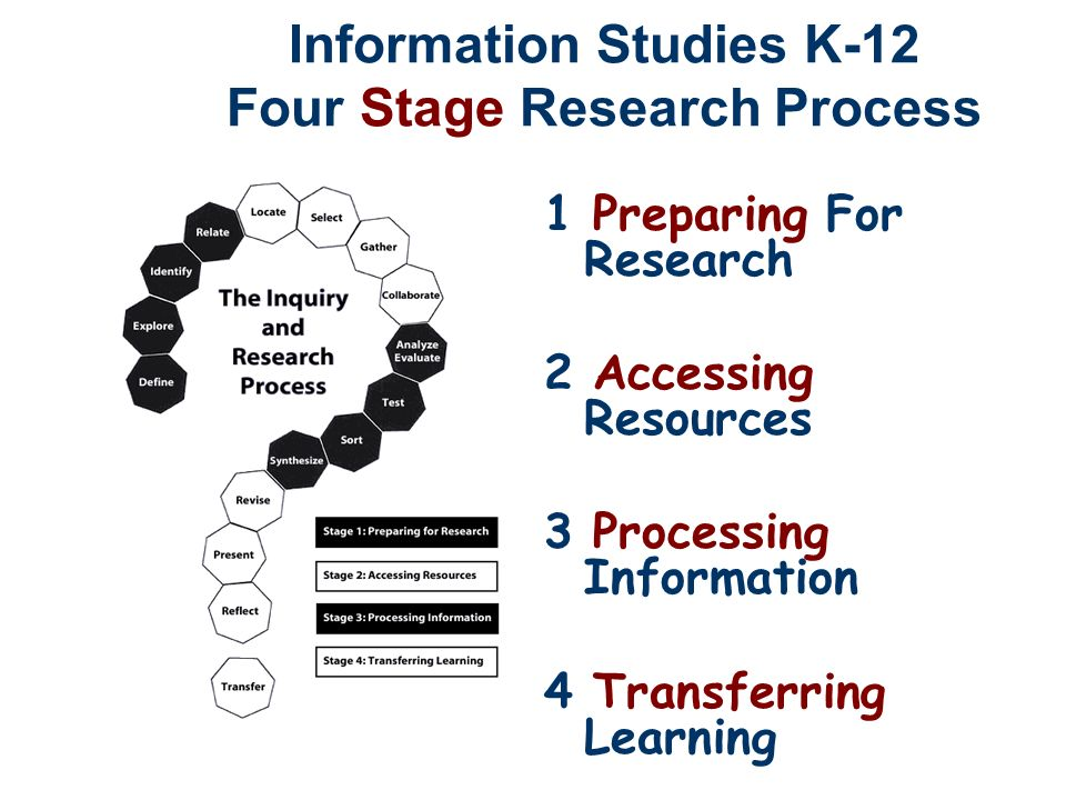 Information Studies K-12 Four Stage Research Process