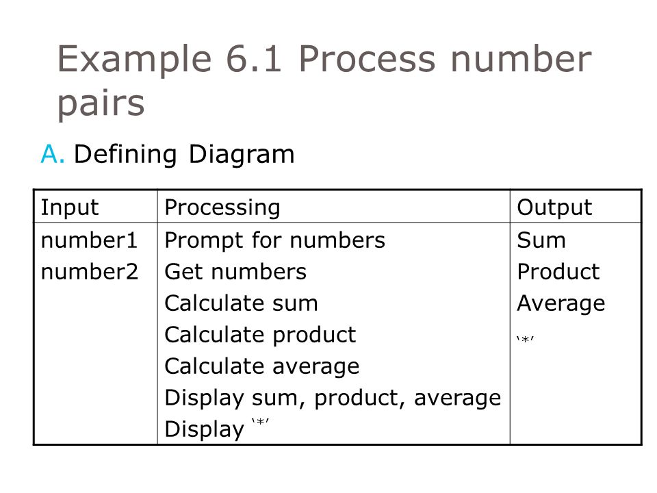 Pseudocode algorithms using sequence selection and repetition ppt 9 example 61 process number pairs defining diagram ccuart Gallery