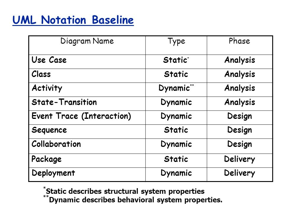 Starting point identify key domain abstractions classes 3 uml notation baseline diagram ccuart Gallery