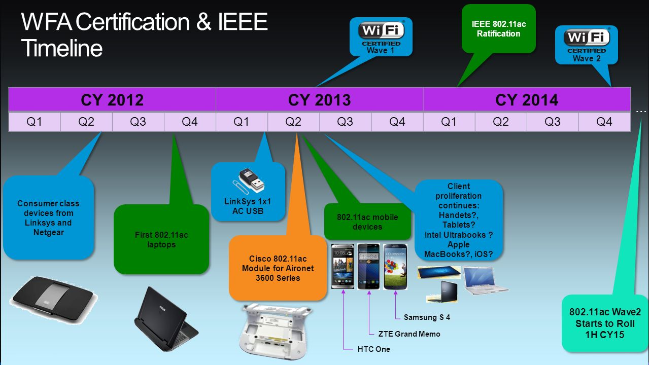 Wi Fi In Education A Technology Update Ppt Download