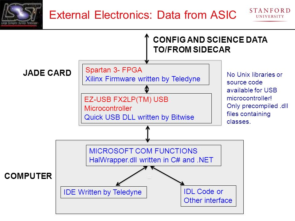 External Electronics: Data from ASIC