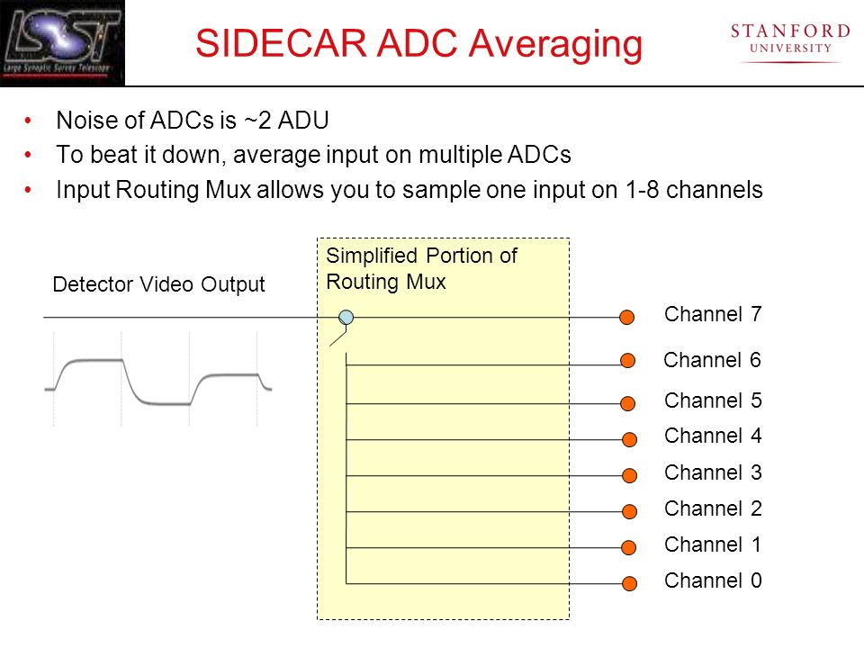 SIDECAR ADC Averaging Noise of ADCs is ~2 ADU