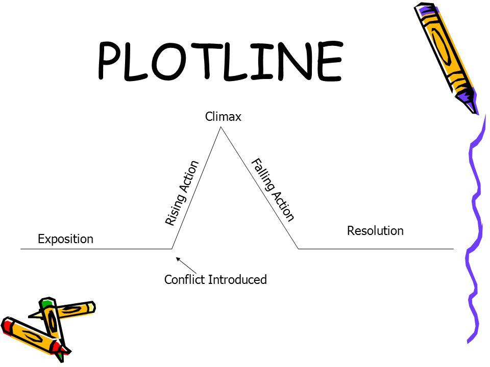 PLOTLINE Climax Rising Action Falling Action Resolution Exposition