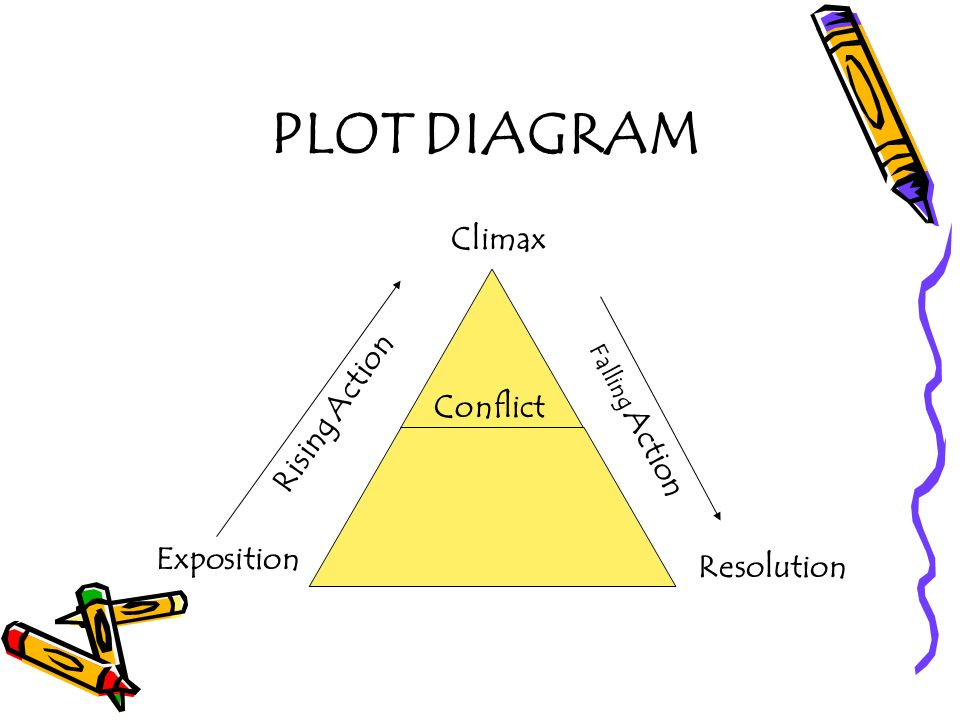 Conflict plot diagram download wiring diagrams elements of a short story ppt download rh slideplayer com exposition plot diagram conflict plot diagram definition ccuart Images