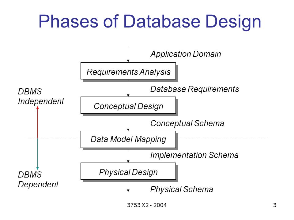 database design research paper Database design is the process of structuring your database in a way that will reduce errors, incorrect data, and redundant data this will give us an this could be anything from a pen and paper to premium software this course will be using a large chalkboard for the first half of the course and then.
