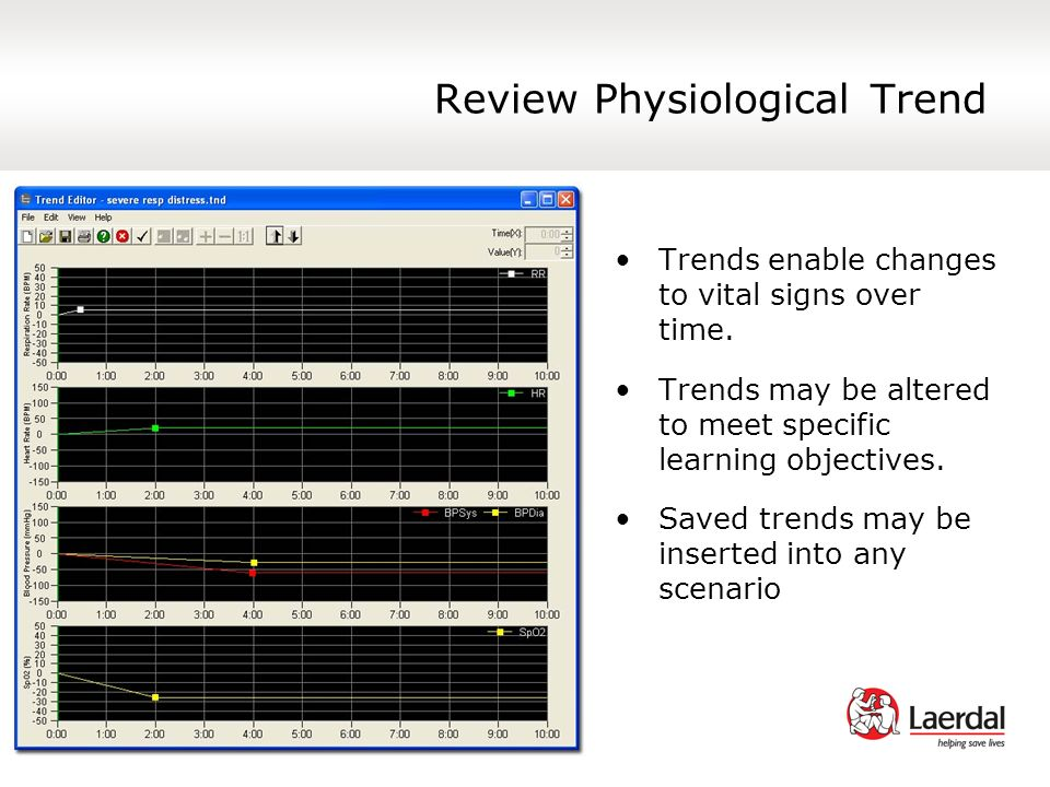 Review Physiological Trend