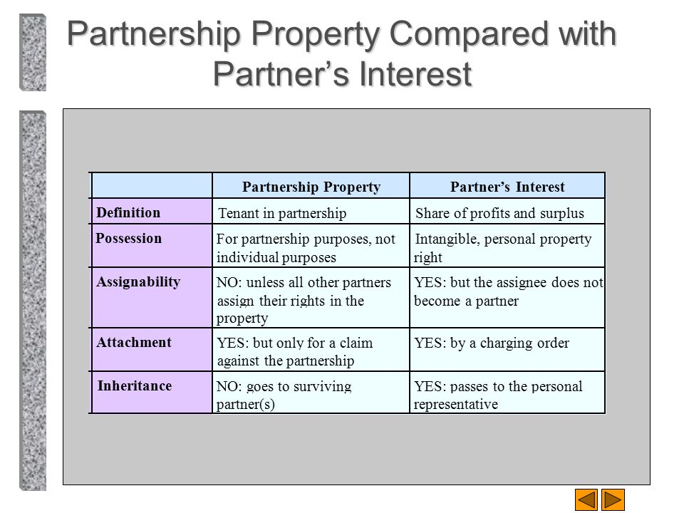 Partnership Property Compared with Partner's Interest
