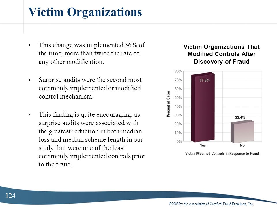 Victim Organizations That Modified Controls After Discovery of Fraud