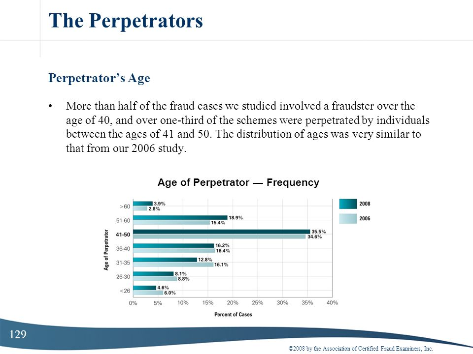 Age of Perpetrator — Frequency