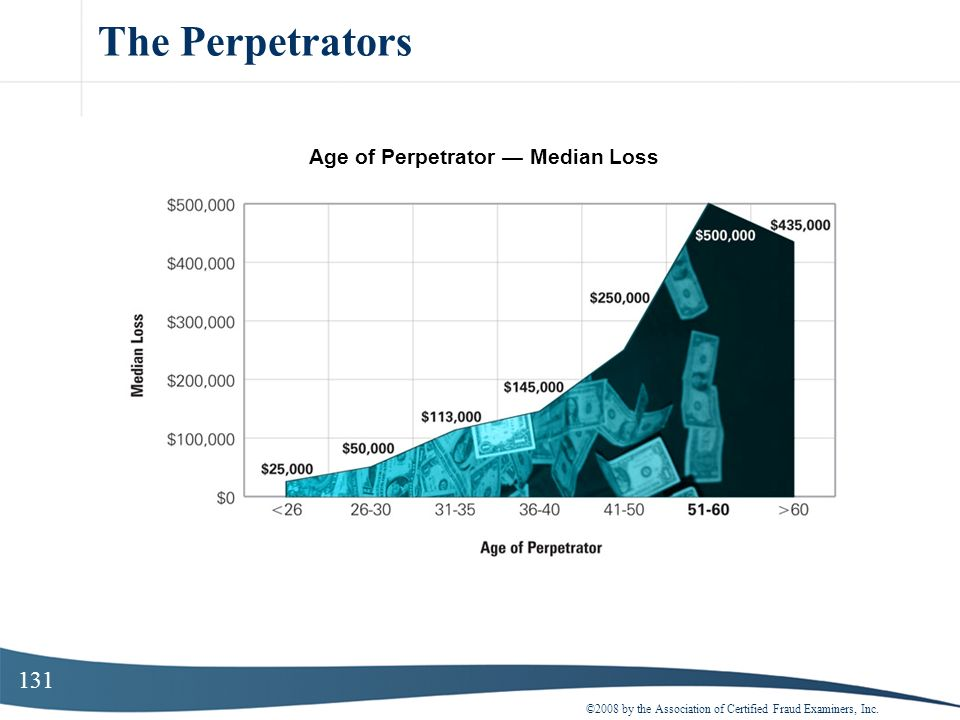 Age of Perpetrator — Median Loss