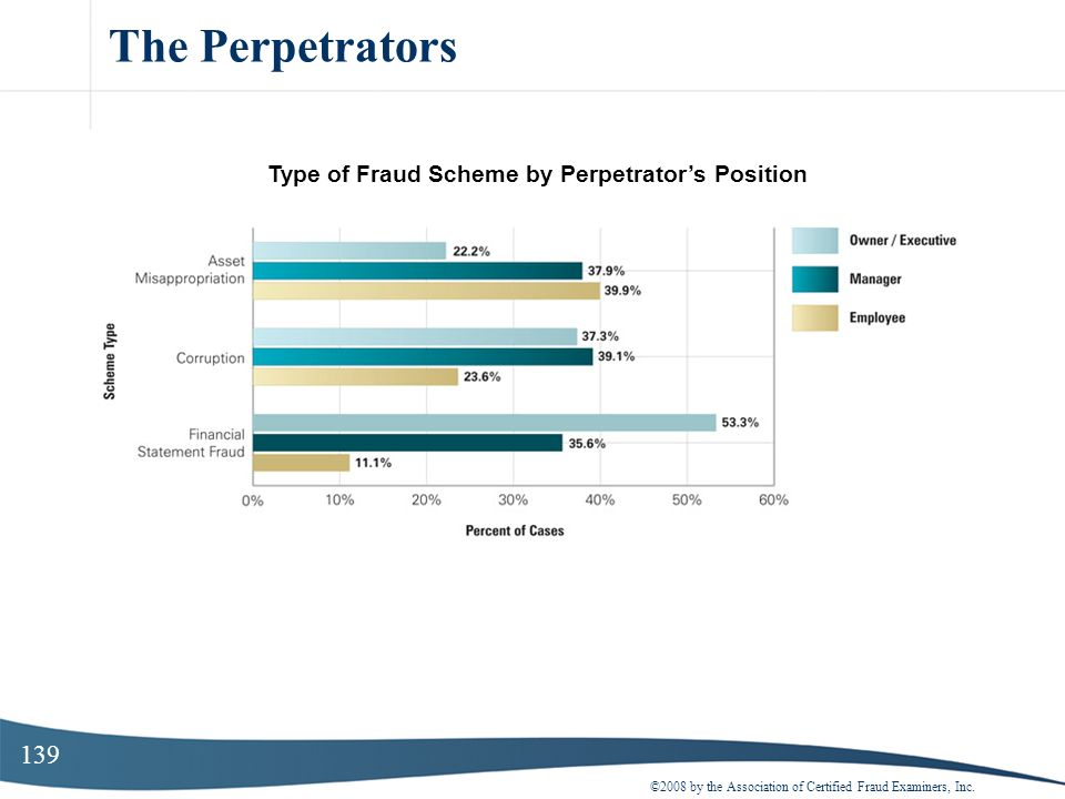 Type of Fraud Scheme by Perpetrator's Position